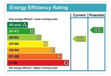 The EPC Certificate – How Does it Affect You?